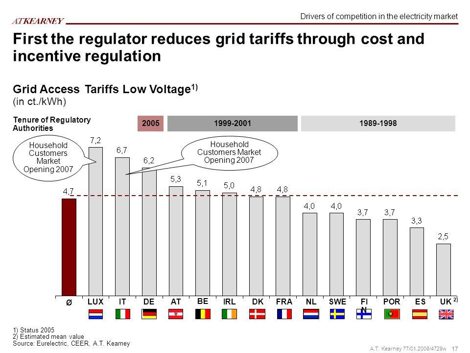 17 A.T. Kearney 77/01.2008/4729w First the regulator reduces grid tariffs through cost and incentive regulation DKFRAATFI N SWEDEITUKLUXESPORIRLNL Ø 2