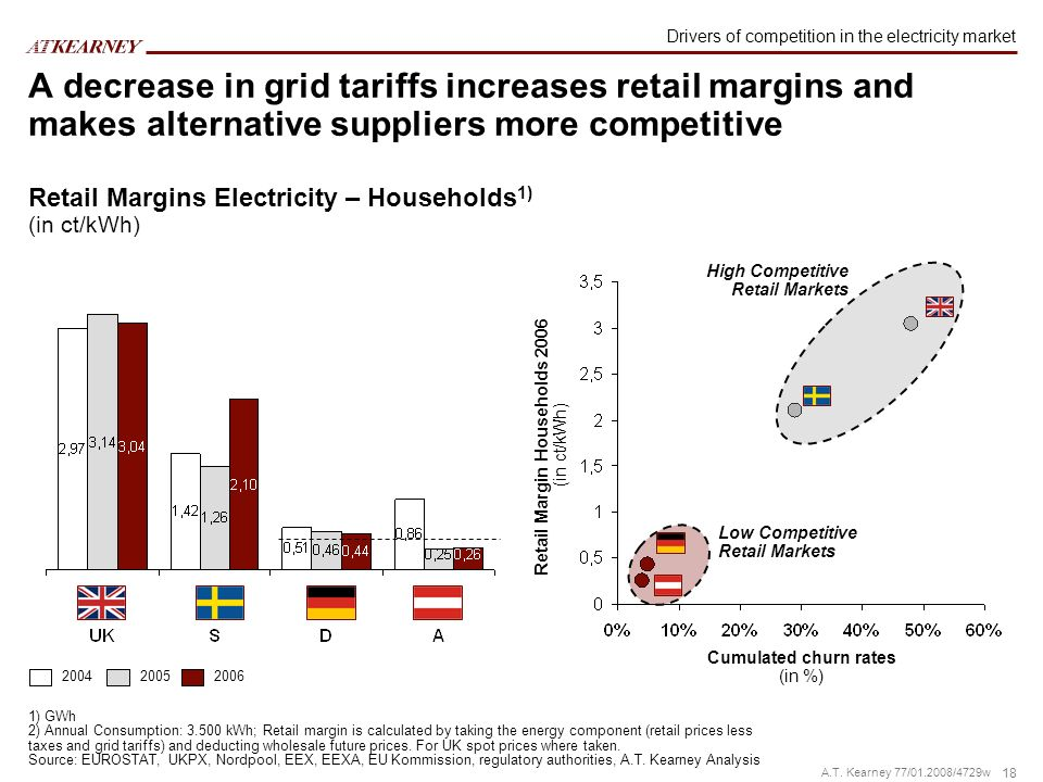18 A.T. Kearney 77/01.2008/4729w A decrease in grid tariffs increases retail margins and makes alternative suppliers more competitive 200420052006 Cum