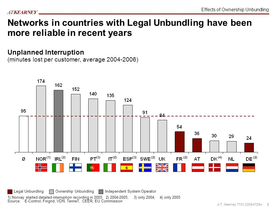 5 A.T. Kearney 77/01.2008/4729w Networks in countries with Legal Unbundling have been more reliable in recent years Unplanned Interruption (minutes lo