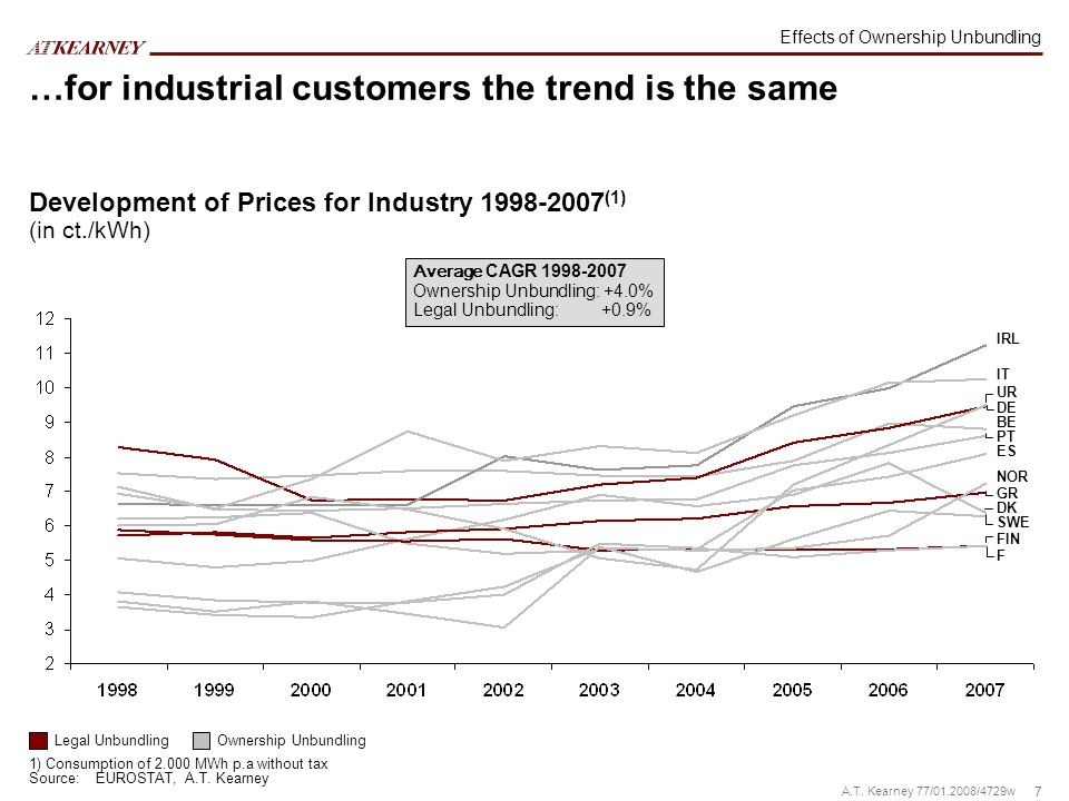 7 A.T. Kearney 77/01.2008/4729w Development of Prices for Industry 1998-2007 (1) (in ct./kWh) IT IRL UR DE BE PT ES NOR GR DK SWE FIN F 1) Consumption