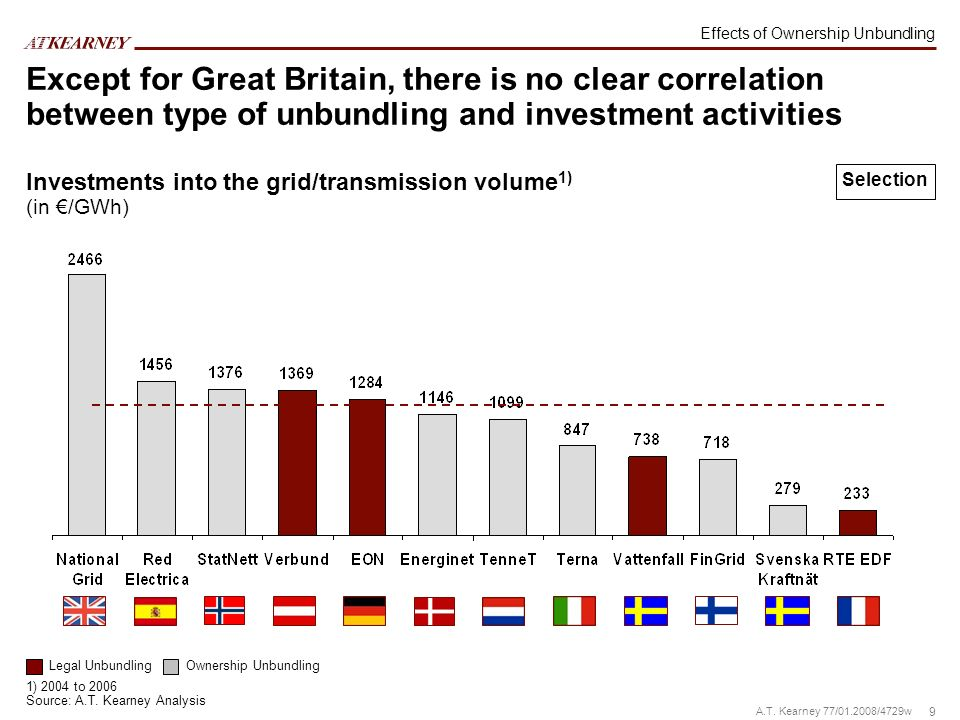 9 A.T. Kearney 77/01.2008/4729w Except for Great Britain, there is no clear correlation between type of unbundling and investment activities Legal Unb