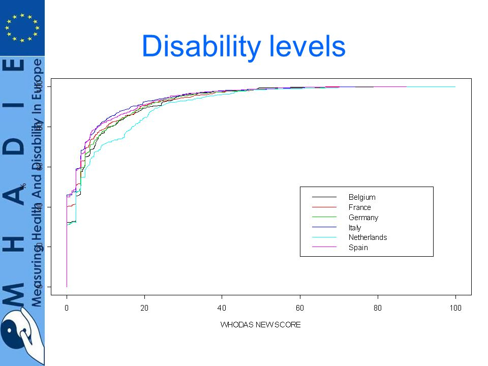 Recommendation 2 Health and Disability surveys should be combined that incorporate a measure of the environment Levels of functioning can be measured as a continuous distribution Independent measurement of the environment allows appropriate targetting of interventions