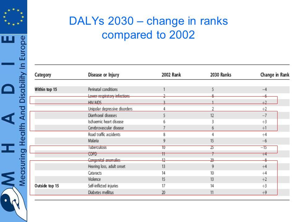 DALYs 2030
