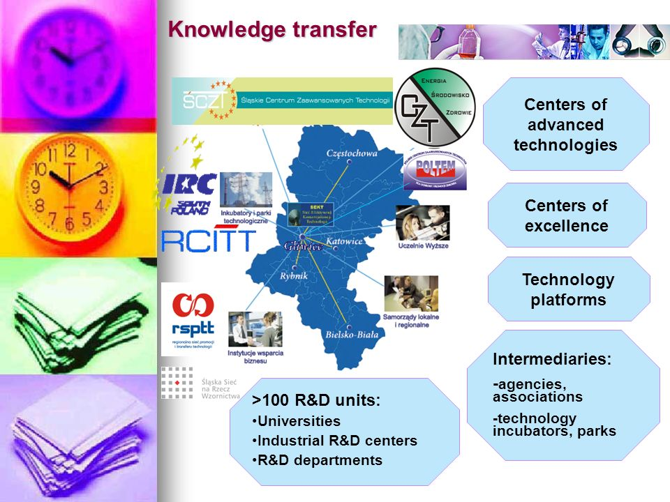 Centers of excellence Technology platforms >100 R&D units: Universities Industrial R&D centers R&D departments Intermediaries: - agencies, associations -technology incubators, parks Centers of advanced technologies Knowledge transfer