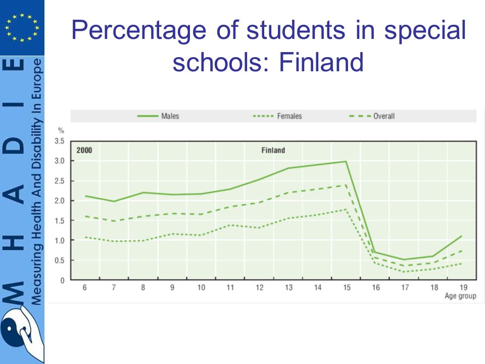 Percentage of students in special schools: Finland
