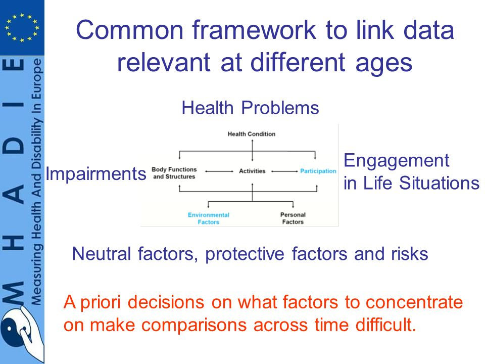 Common framework to link data relevant at different ages Neutral factors, protective factors and risks Engagement in Life Situations Health Problems Impairments A priori decisions on what factors to concentrate on make comparisons across time difficult.