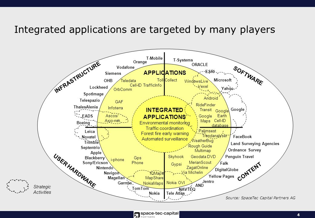 4 Integrated applications are targeted by many players Anwendungen SOFTWARE INFRASTRUCTURE USER HARDWARE CONTENT ThalesAlenia Microsoft Garmin Google EADS OHB Nokia TomTom Septentrio Tele Atlas NAVTEQ T-Systems Teledata Telespazio Infoterra Ascos/ Axio-net T-Mobile Falk FaceBook Leica Novatel Android Vodafone WindowsLive Land Surveying Agencies APPLICATIONS Boeing Lockheed Geodata DVD Toll-Collect Siemens Strategic Activities Nintendo Sony/Ericson Gps Phone Magellan Multimap Rough Guide Nokia OVI MapShare OrbComm Navigon MerianScout RideFinder Transit Yahoo Trimble INTEGRATED APPLICATIONS Environmental monitoring Traffic coordination Forest fire early warning Automated surveillance Google Maps Google Earth Blackberry ESRI Palimsest Trendanalyser Via Michelin Source: SpaceTec Capital Partners AG GAF ORACLE Orange NokiaMaps Apple Ordnance Survey AND Penguin Travel Skyhook Gypsi WeatherBug i-phone DigitalGlobe SpotImage Cell-ID database Vexel Yellow Pages IQMaps Jentro Cell-ID TrafficInfo ZagatOnline