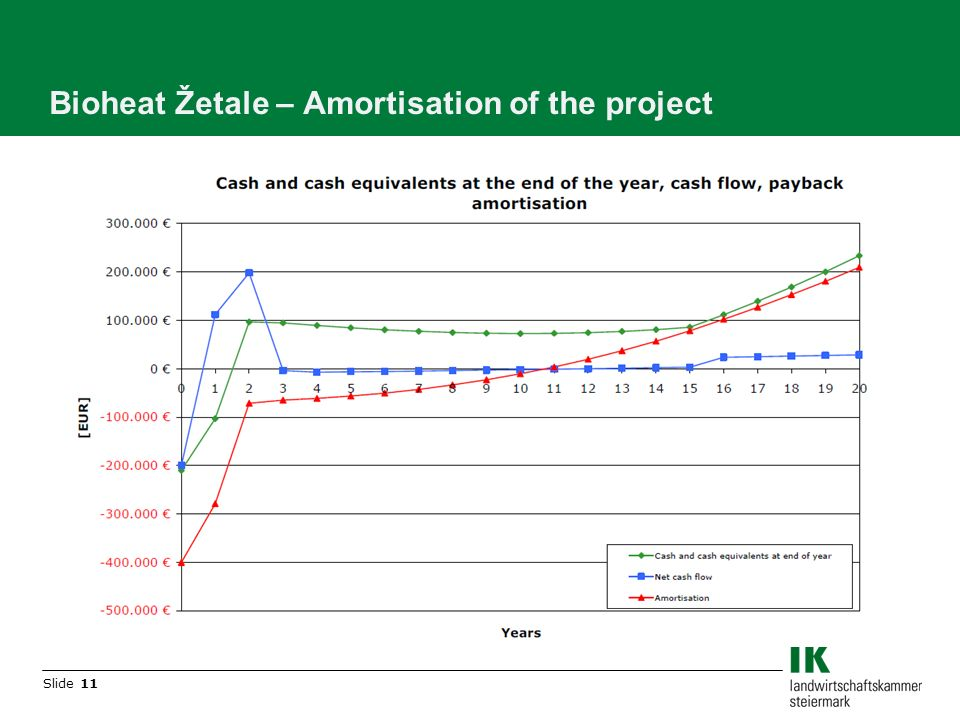 Slide 11 Bioheat Žetale – Amortisation of the project