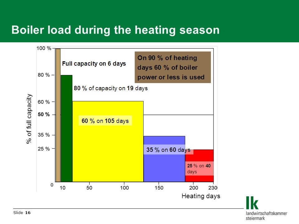 Slide 16 Boiler load during the heating season % of full capacity Heating days