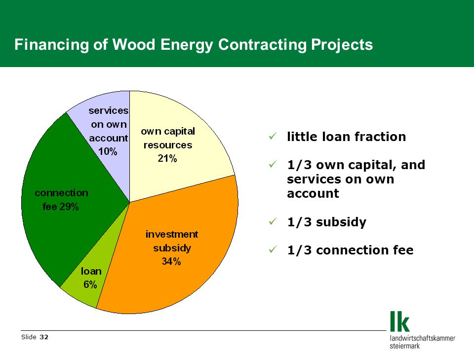 Slide 32 Financing of Wood Energy Contracting Projects little loan fraction 1/3 own capital, and services on own account 1/3 subsidy 1/3 connection fee