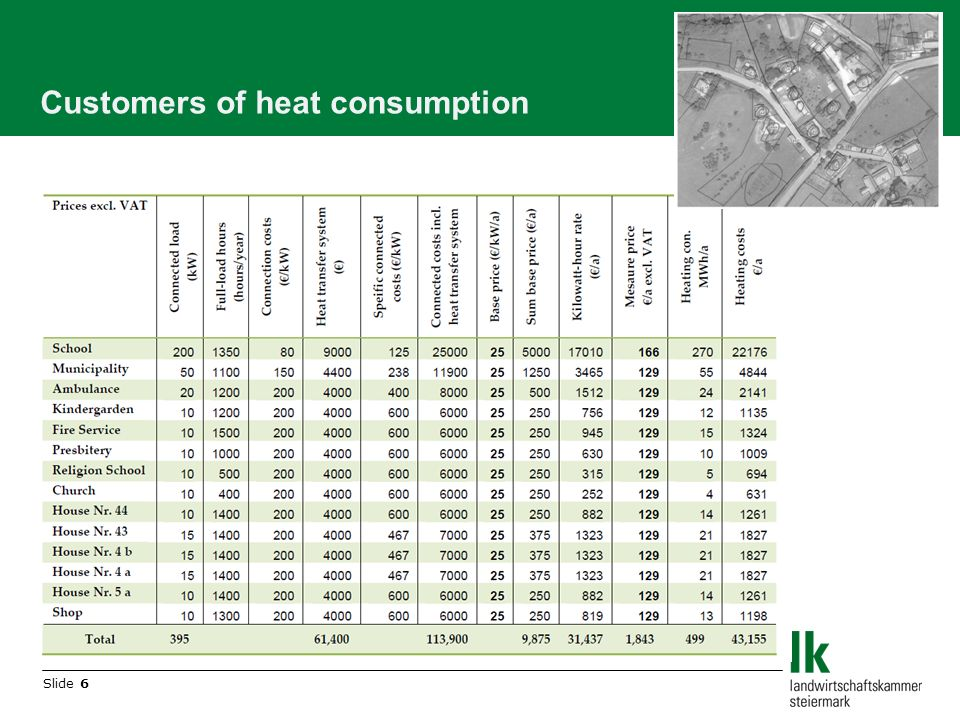 Slide 6 Customers of heat consumption