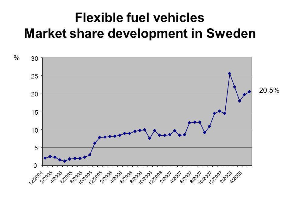 Flexible fuel vehicles Market share development in Sweden 20,5% % 0 5 10 15 20 25 30 12/2004 2/20054/20056/20058/2005 10/200512/2005 2/20064/20066/20068/2006 10/200612/2006 2/20074/20076/20078/2007 10/200712/2007 2/20084/2008