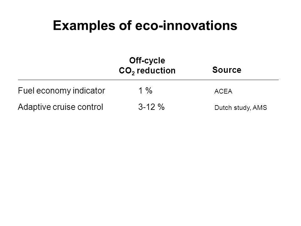Fuel economy indicator 1 % ACEA Adaptive cruise control3-12 % Dutch study, AMS Off-cycle CO 2 reduction Source