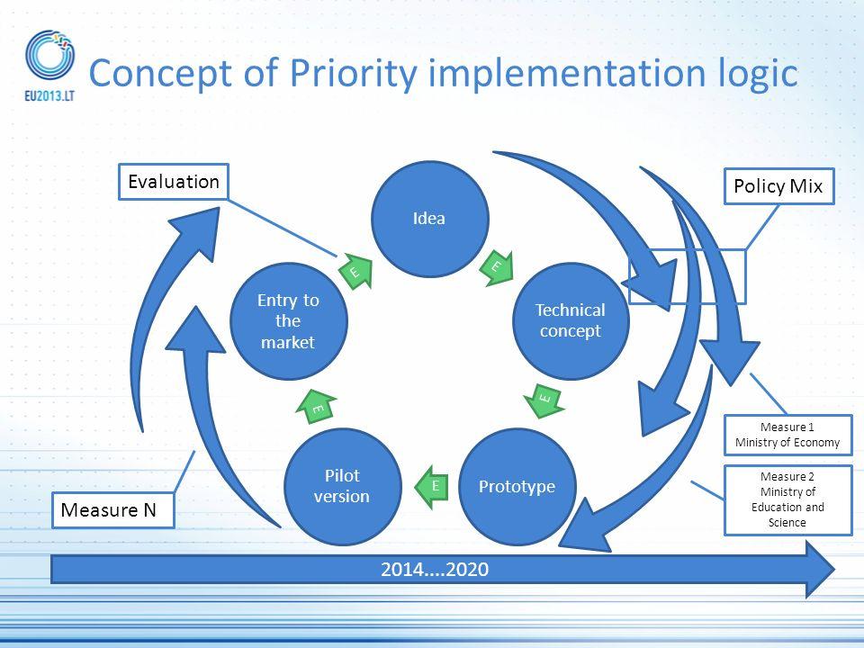 Concept of Priority implementation logic Idea E Technical concept E Prototype E Pilot version E Entry to the market E 2014....2020 Evaluation Policy M