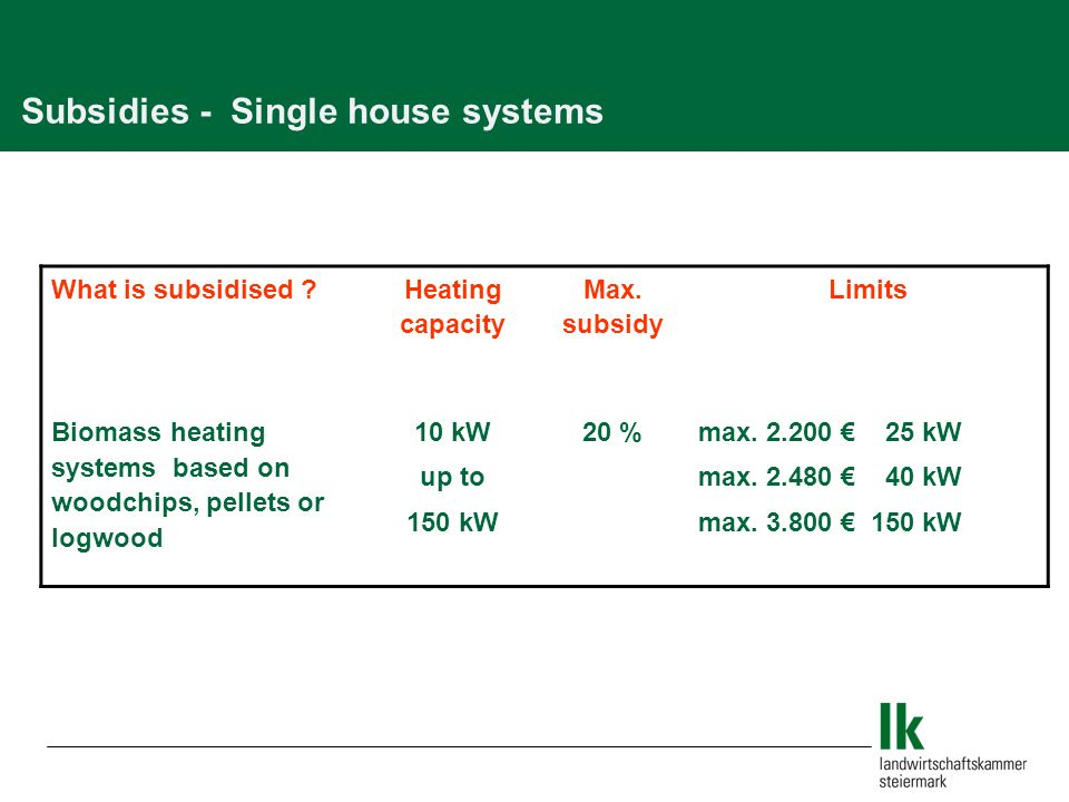 What is subsidised . Heating capacity Max.