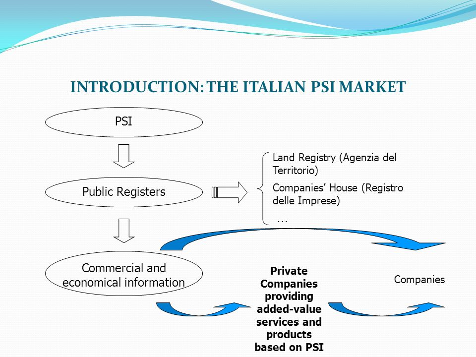INTRODUCTION: THE ITALIAN PSI MARKET PSIPublic Registers Commercial and economical information Land Registry (Agenzia del Territorio) Companies House (Registro delle Imprese) Private Companies providing added-value services and products based on PSI Companies …