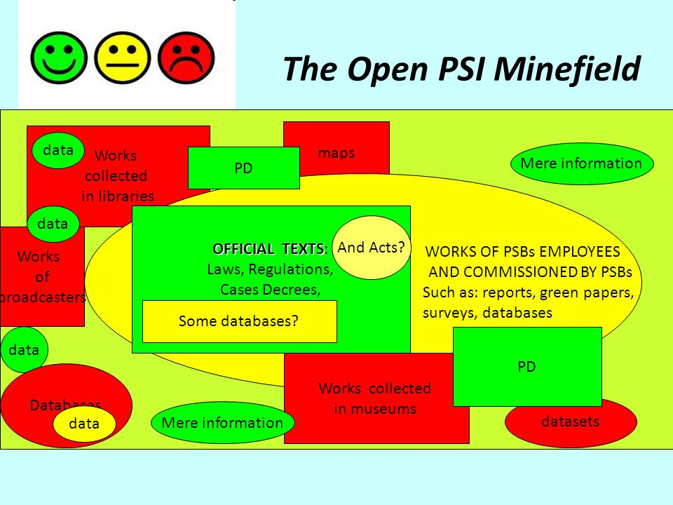 The Open PSI Minefield Works collected in libraries maps WORKS OF PSBs EMPLOYEES AND COMMISSIONED BY PSBs Such as: reports, green papers, surveys, databases Works collected in museums datasets PD data Mere information OFFICIAL TEXTS OFFICIAL TEXTS: Laws, Regulations, Cases Decrees, Some Databases.