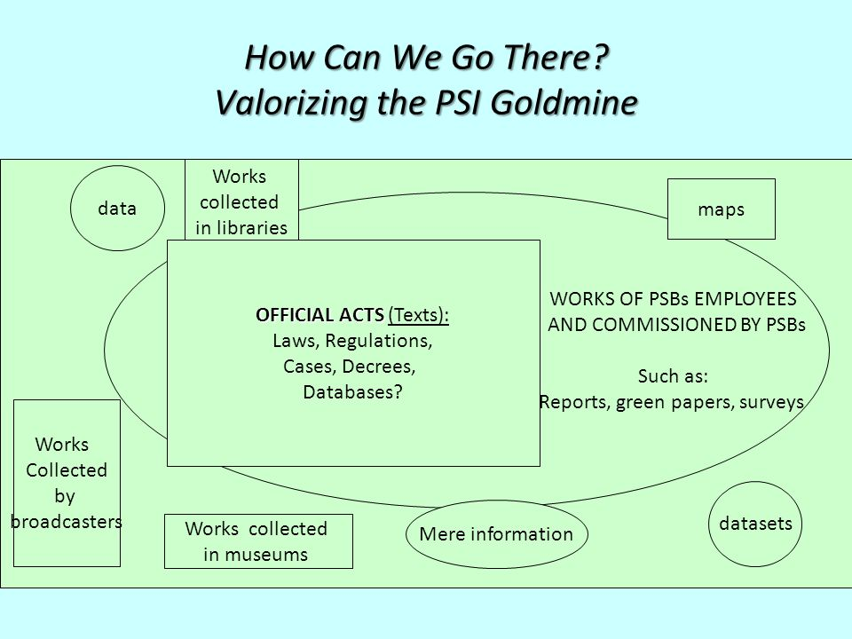 How Can We Go There? Valorizing the PSI Goldmine WORKS OF PSBs EMPLOYEES AND COMMISSIONED BY PSBs Such as: Reports, green papers, surveys Mere informa