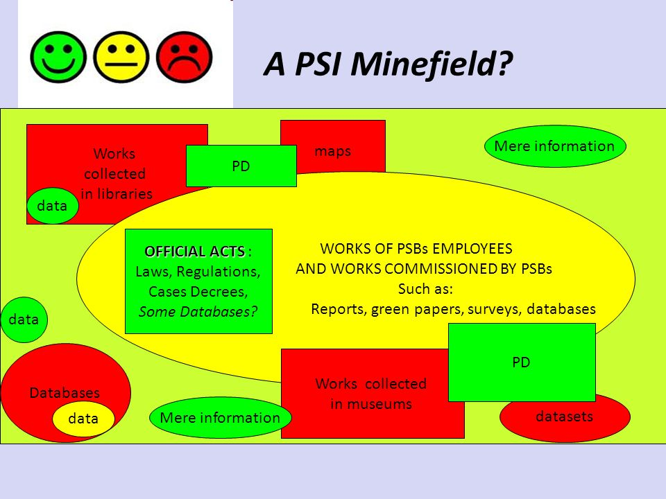 A PSI Minefield? Works collected in libraries maps WORKS OF PSBs EMPLOYEES AND WORKS COMMISSIONED BY PSBs Such as: Reports, green papers, surveys, dat