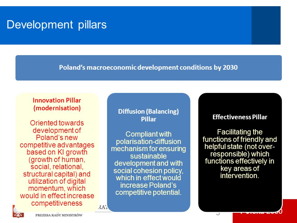 Polska 2030 Development pillars 3 Polands macroeconomic development conditions by 2030 Innovation Pillar (modernisation) Oriented towards development of Polands new competitive advantages based on KI growth (growth of human, social, relational, structural capital) and utilization of digital momentum, which would in effect increase competitiveness Diffusion (Balancing) Pillar Compliant with polarisation-diffusion mechanism for ensuring sustainable development and with social cohesion policy, which in effect would increase Polands competitive potential.
