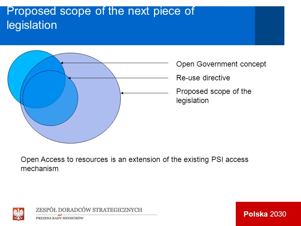 Polska 2030 Open Government concept Re-use directive Proposed scope of the legislation Proposed scopeof the next piece of legislation Open Access to resources is an extension of the existing PSI access mechanism