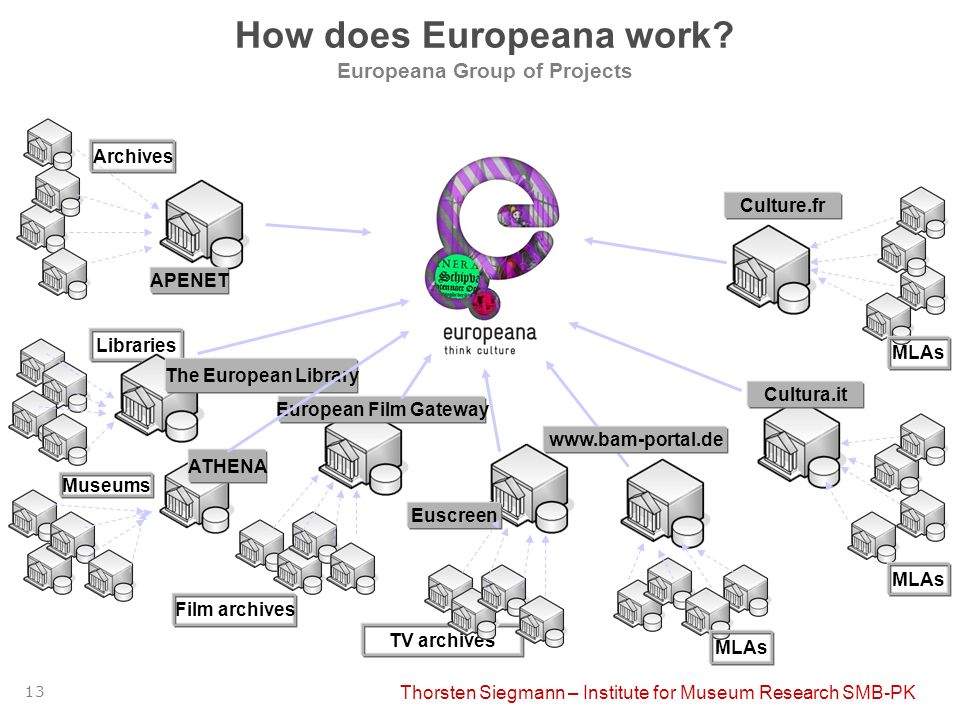Thorsten Siegmann – Institute for Museum Research SMB-PK 13 How does Europeana work? Europeana Group of Projects APENET Archives Libraries Museums TV