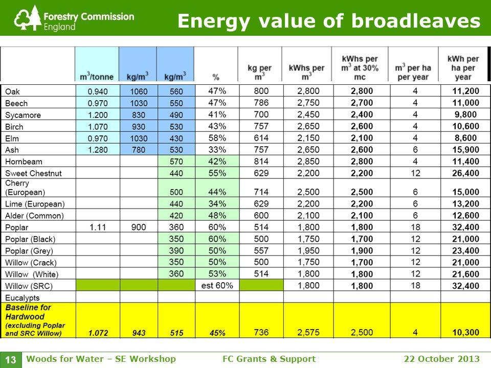 Woods for Water – SE WorkshopFC Grants & Support 22 October 2013 13 Energy value of broadleaves