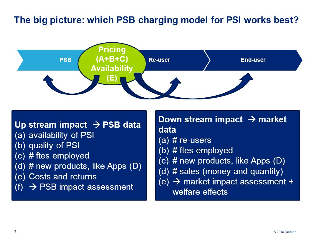 © 2010 Deloitte 3 The big picture: which PSB charging model for PSI works best.