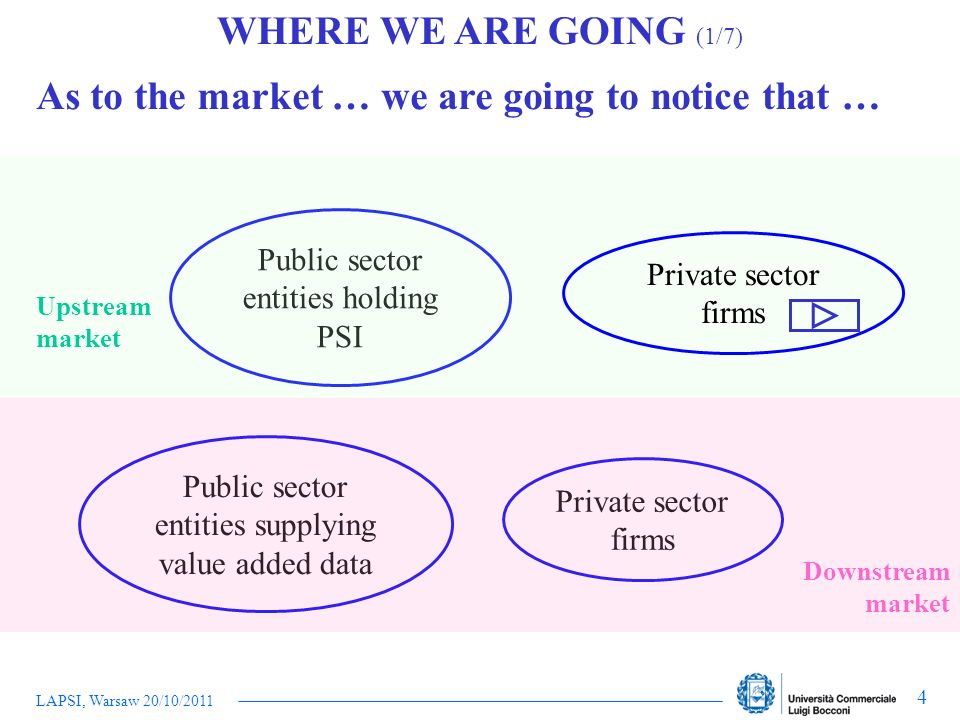 LAPSI, Warsaw 20/10/2011 4 As to the market … we are going to notice that … Public sector entities holding PSI Public sector entities supplying value
