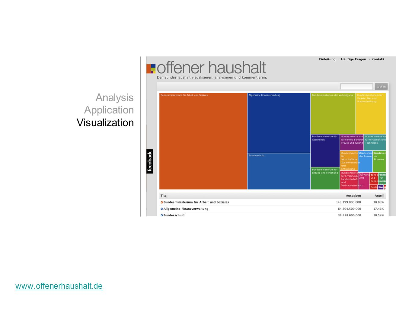 www.offenerhaushalt.de Analysis Application Visualization