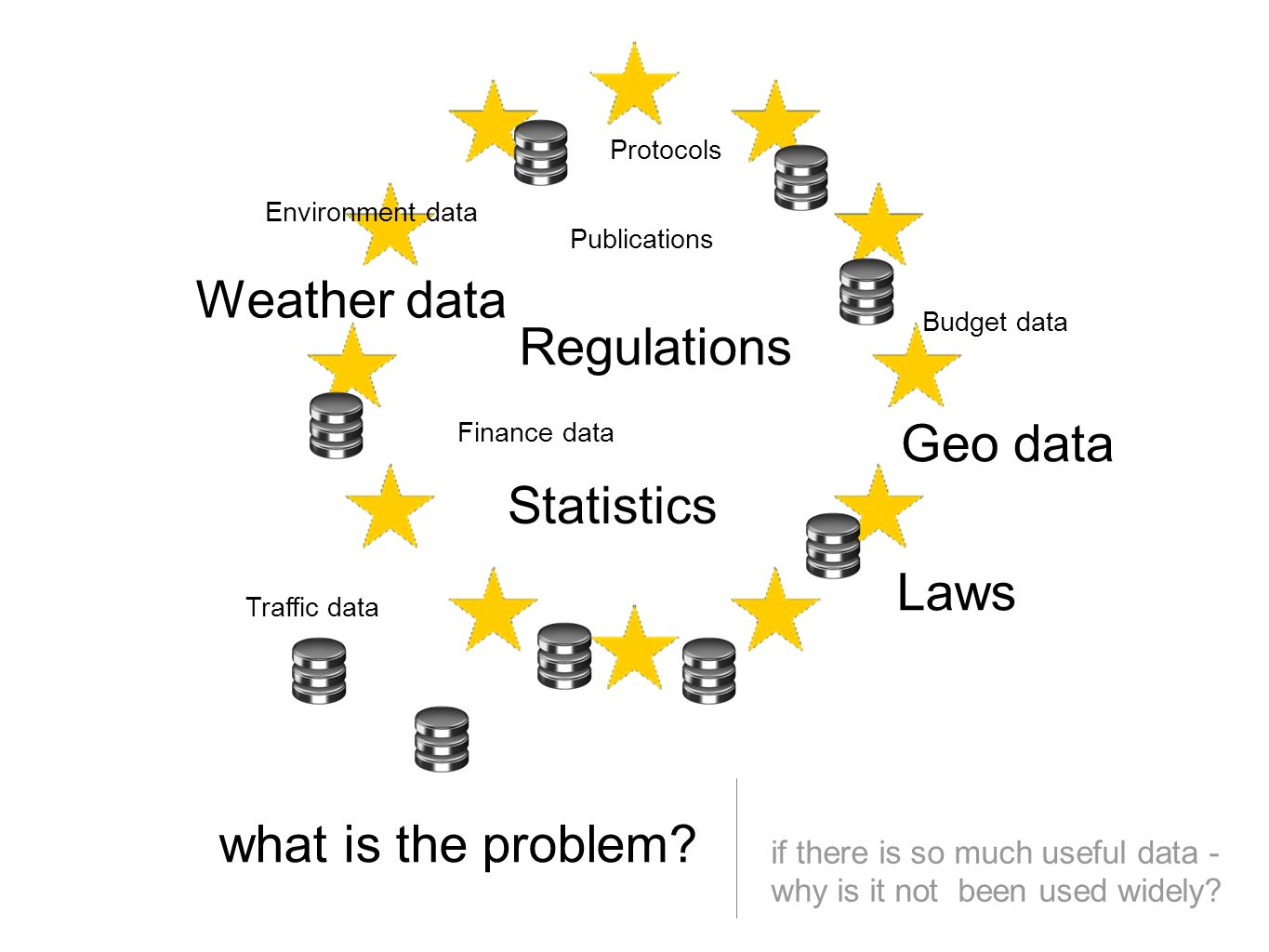 what is the problem. if there is so much useful data - why is it not been used widely.