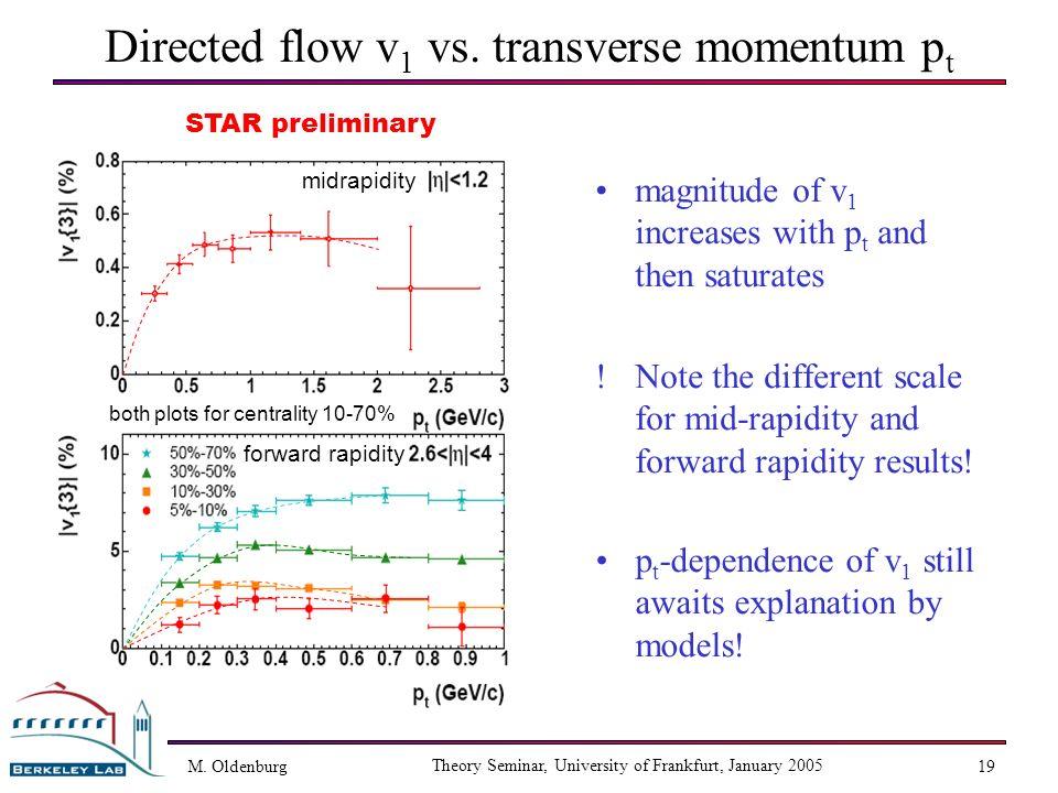 M. Oldenburg Theory Seminar, University of Frankfurt, January 2005 19 midrapidity forward rapidity both plots for centrality 10-70% Directed flow v 1