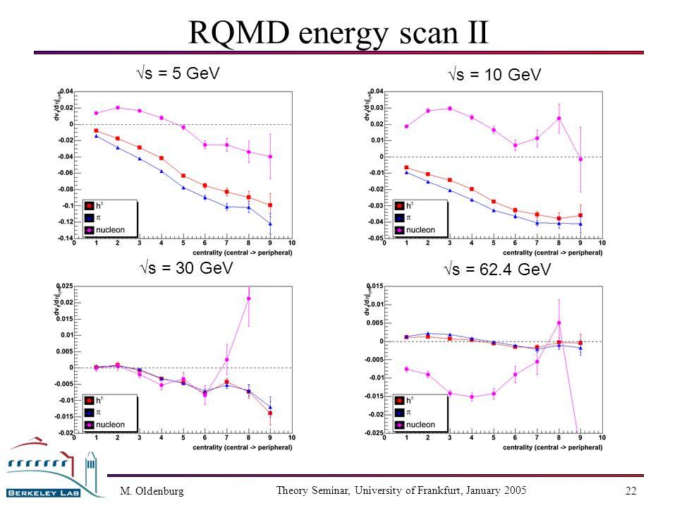 M. Oldenburg Theory Seminar, University of Frankfurt, January 2005 22 RQMD energy scan II s = 5 GeV s = 62.4 GeV s = 30 GeV s = 10 GeV