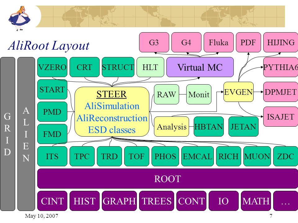 May 10, 20077 AliRoot Layout ROOT CINTHISTGRAPHTREESCONTIOMATH… ALIENALIEN GRIDGRID ITSTPCTRDTOFPHOSEMCALRICHMUON FMD PMD START VZERO ZDC CRTSTRUCT STEER AliSimulation AliReconstruction ESD classes G3G4Fluka Virtual MC HIJING PYTHIA6 DPMJET ISAJET PDF EVGEN Analysis HLT RAWMonit HBTANJETAN