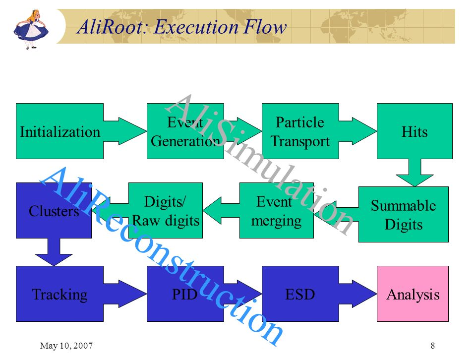 May 10, 20078 AliRoot: Execution Flow Initialization Event Generation Particle Transport Hits Summable Digits Event merging Digits/ Raw digits Cluster