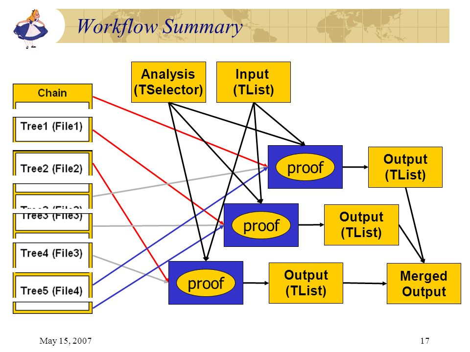 May 15, 200717 Workflow Summary Analysis (TSelector) Input (TList) proof Output (TList) Output (TList) Output (TList) Merged Output