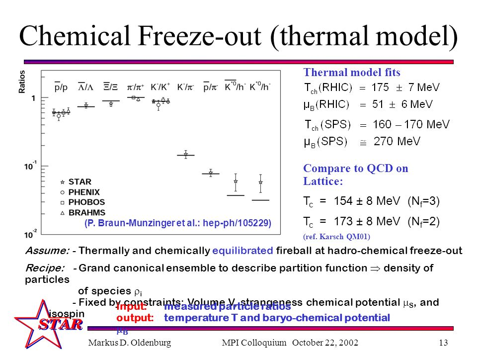 Markus D. OldenburgMPI Colloquium October 22, 200213 Chemical Freeze-out (thermal model) (P.