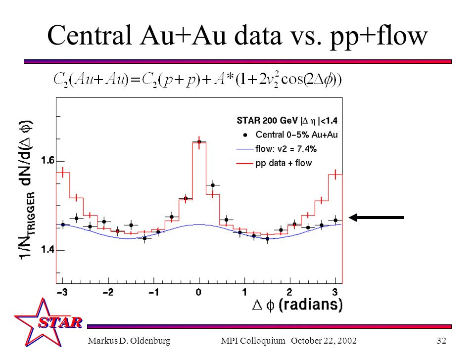 Markus D. OldenburgMPI Colloquium October 22, 200232 Central Au+Au data vs. pp+flow
