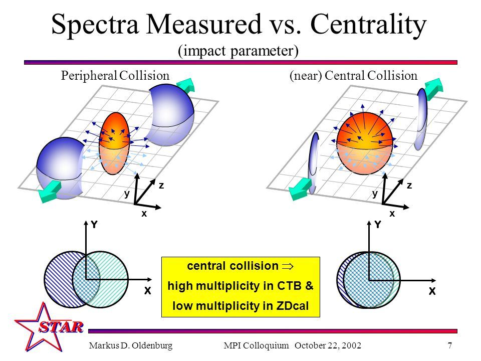 Markus D. OldenburgMPI Colloquium October 22, 20027 Spectra Measured vs.