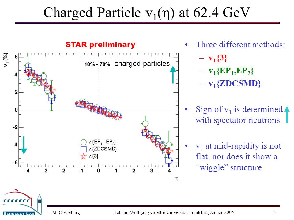 M. Oldenburg Johann Wolfgang Goethe-Universität Frankfurt, Januar 2005 12 Charged Particle v 1 (η) at 62.4 GeV Three different methods: –v 1 {3} –v 1