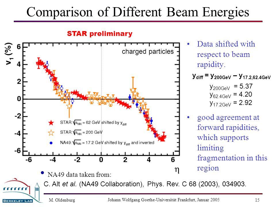 M. Oldenburg Johann Wolfgang Goethe-Universität Frankfurt, Januar 2005 15 Comparison of Different Beam Energies Data shifted with respect to beam rapi