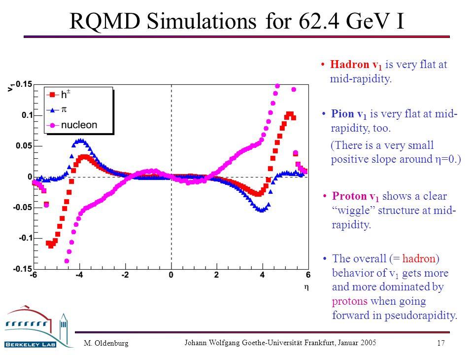 M. Oldenburg Johann Wolfgang Goethe-Universität Frankfurt, Januar 2005 17 RQMD Simulations for 62.4 GeV I Hadron v 1 is very flat at mid-rapidity. Pio