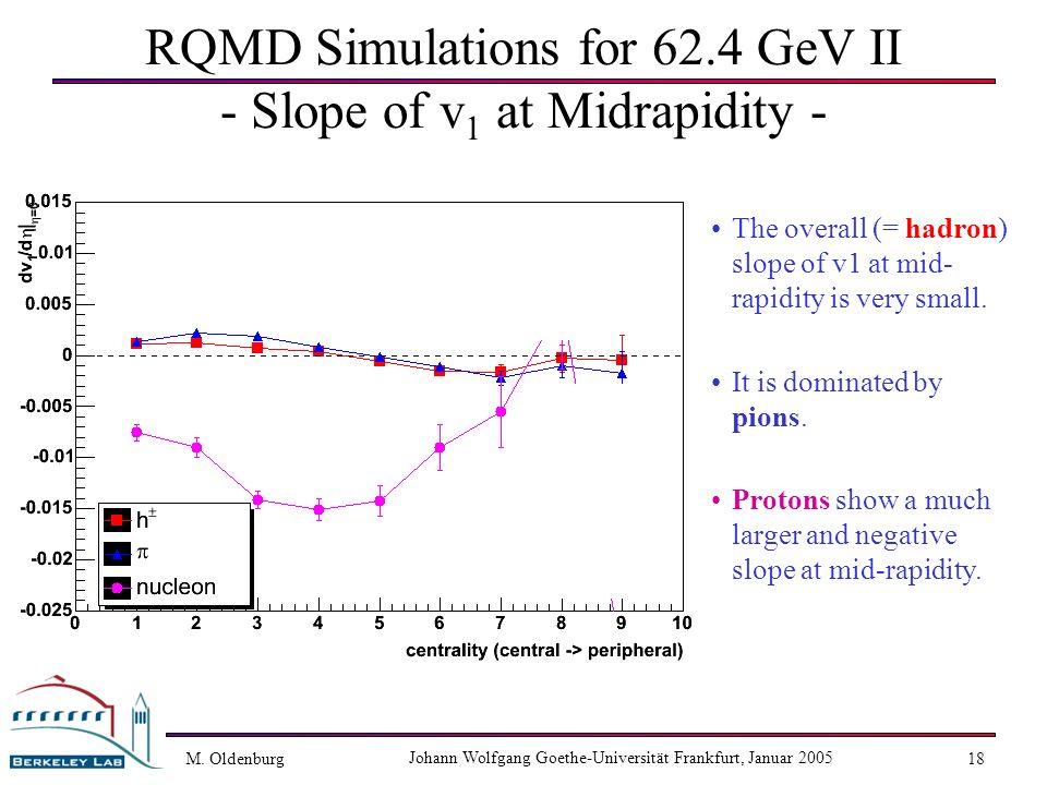 M. Oldenburg Johann Wolfgang Goethe-Universität Frankfurt, Januar 2005 18 RQMD Simulations for 62.4 GeV II - Slope of v 1 at Midrapidity - The overall