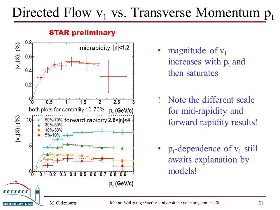 M. Oldenburg Johann Wolfgang Goethe-Universität Frankfurt, Januar 2005 21 midrapidity forward rapidity both plots for centrality 10-70% Directed Flow