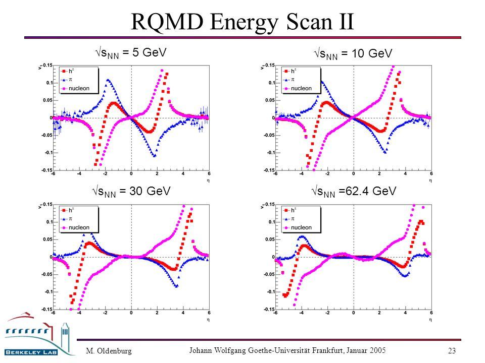 M. Oldenburg Johann Wolfgang Goethe-Universität Frankfurt, Januar 2005 23 RQMD Energy Scan II s NN = 5 GeV s NN =62.4 GeV s NN = 30 GeV s NN = 10 GeV