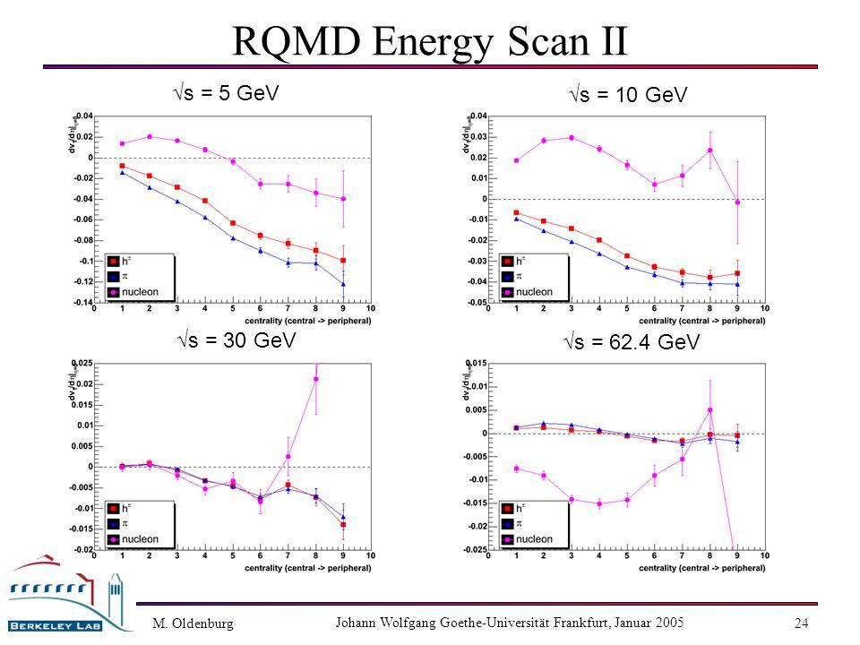M. Oldenburg Johann Wolfgang Goethe-Universität Frankfurt, Januar 2005 24 RQMD Energy Scan II s = 5 GeV s = 62.4 GeV s = 30 GeV s = 10 GeV