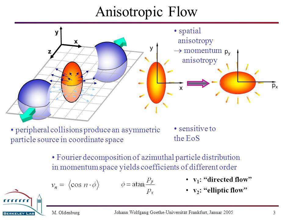 M. Oldenburg Johann Wolfgang Goethe-Universität Frankfurt, Januar 2005 3 pxpx pypy y x Anisotropic Flow v 1 : directed flow v 2 : elliptic flow periph