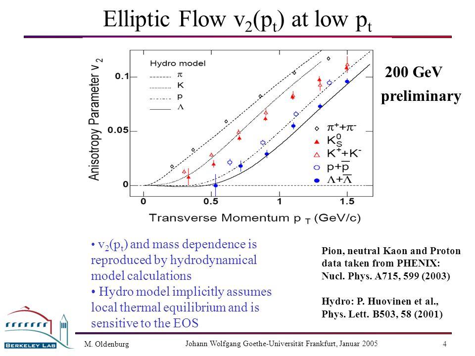 M. Oldenburg Johann Wolfgang Goethe-Universität Frankfurt, Januar 2005 4 Elliptic Flow v 2 (p t ) at low p t v 2 (p t ) and mass dependence is reprodu
