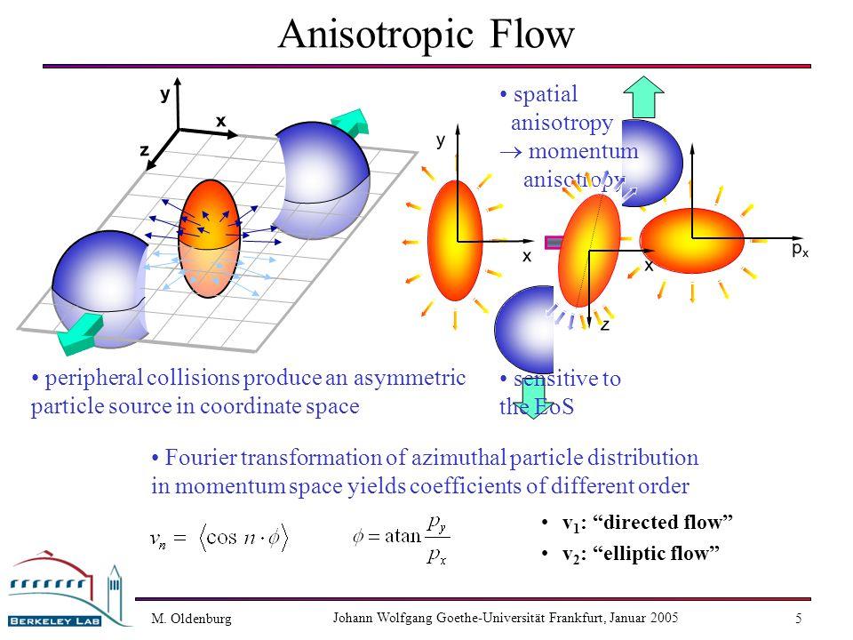 M. Oldenburg Johann Wolfgang Goethe-Universität Frankfurt, Januar 2005 5 pxpx pypy y x z x Anisotropic Flow v 1 : directed flow v 2 : elliptic flow pe