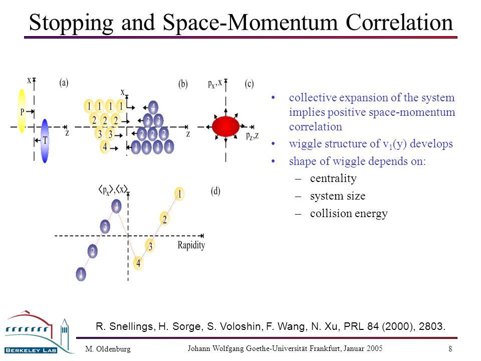 M. Oldenburg Johann Wolfgang Goethe-Universität Frankfurt, Januar 2005 8 Stopping and Space-Momentum Correlation collective expansion of the system im